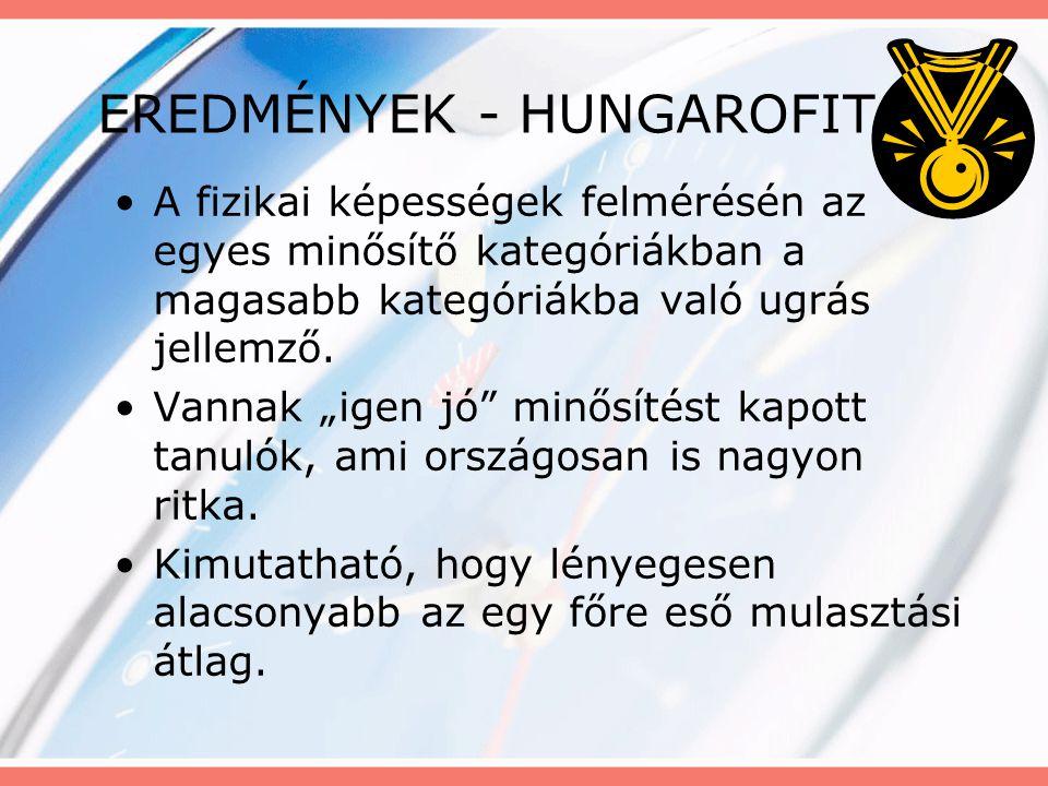 EREDMÉNYEK - HUNGAROFIT