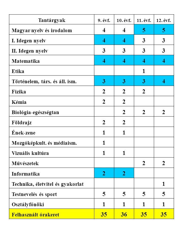 4 5 3 1 2 35 36 Tantárgyak Magyar nyelv és irodalom I. Idegen nyelv