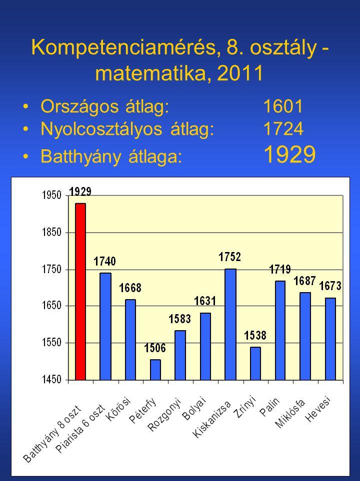 Kompetenciamérés, 8. osztály - matematika, 2011
