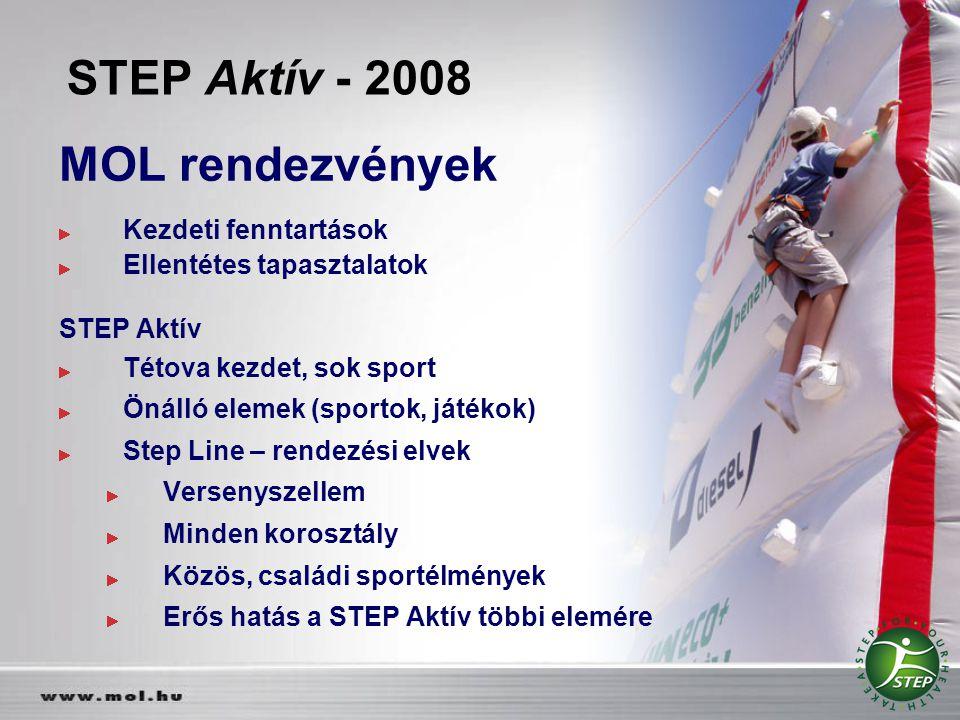 STEP Aktív - 2008 MOL rendezvények Kezdeti fenntartások