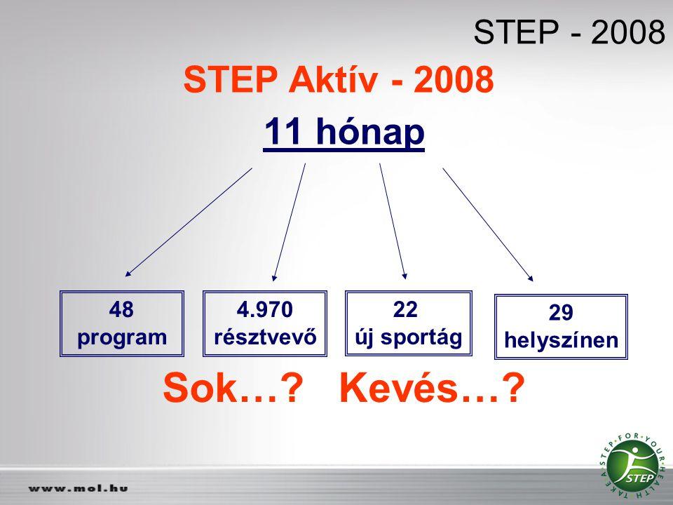 Sok… Kevés… STEP Aktív - 2008 11 hónap STEP - 2008 48 program 4.970