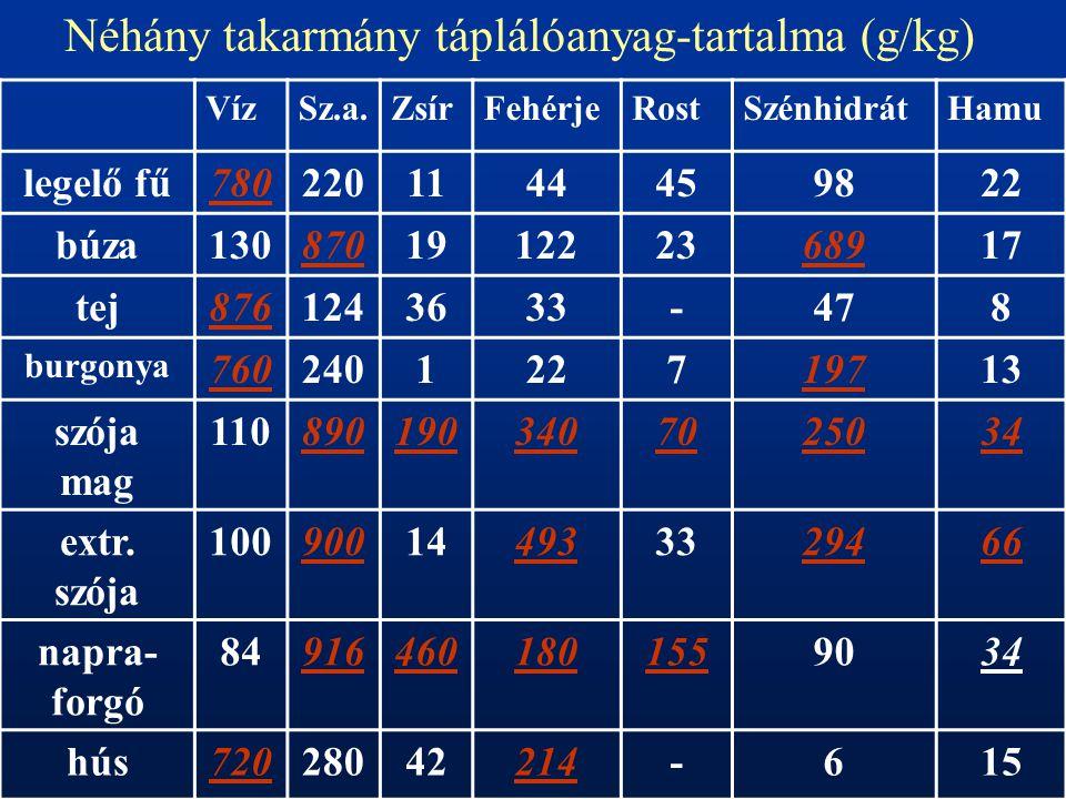 Néhány takarmány táplálóanyag-tartalma (g/kg)