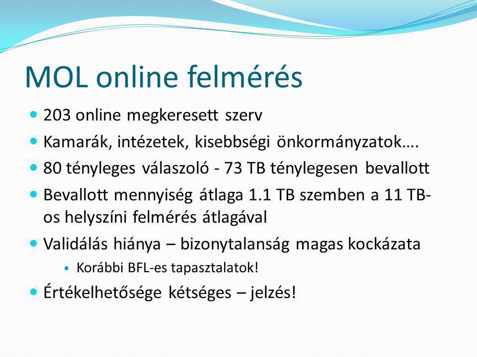 MOL online felmérés 203 online megkeresett szerv