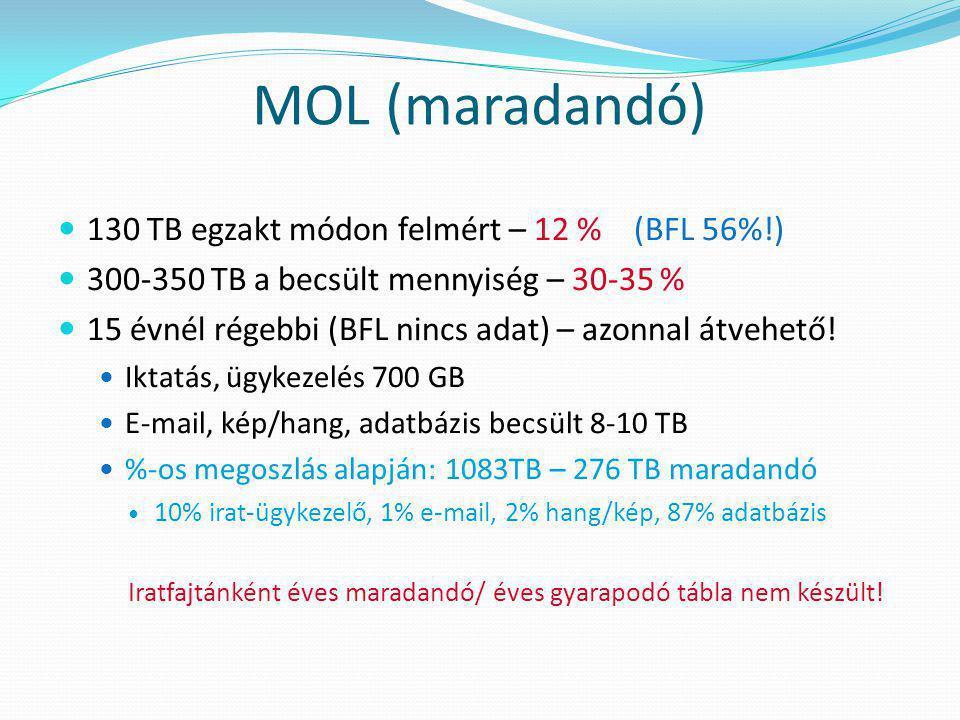 MOL (maradandó) 130 TB egzakt módon felmért – 12 % (BFL 56%!)