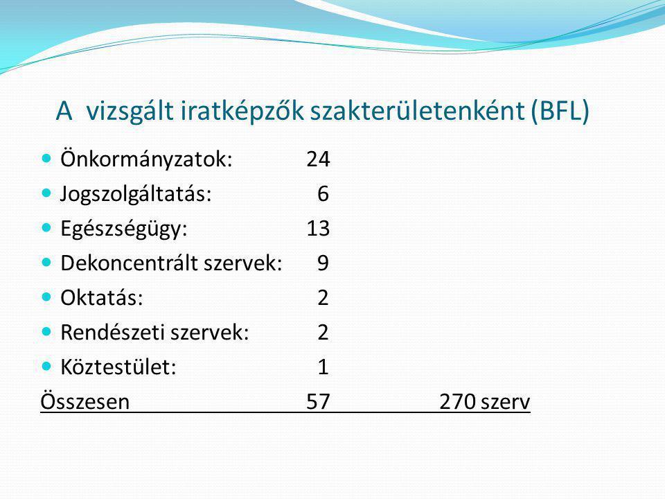 A vizsgált iratképzők szakterületenként (BFL)