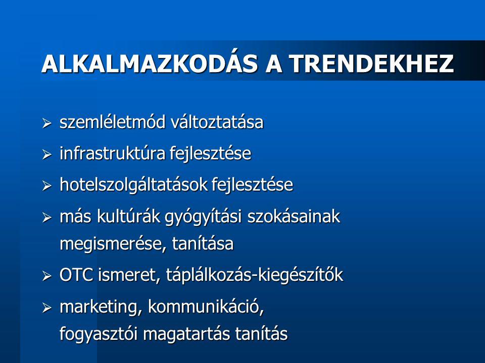ALKALMAZKODÁS A TRENDEKHEZ