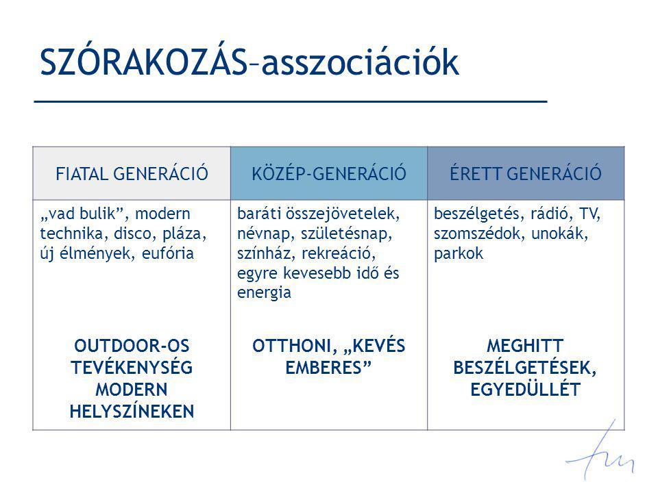 SZÓRAKOZÁS–asszociációk