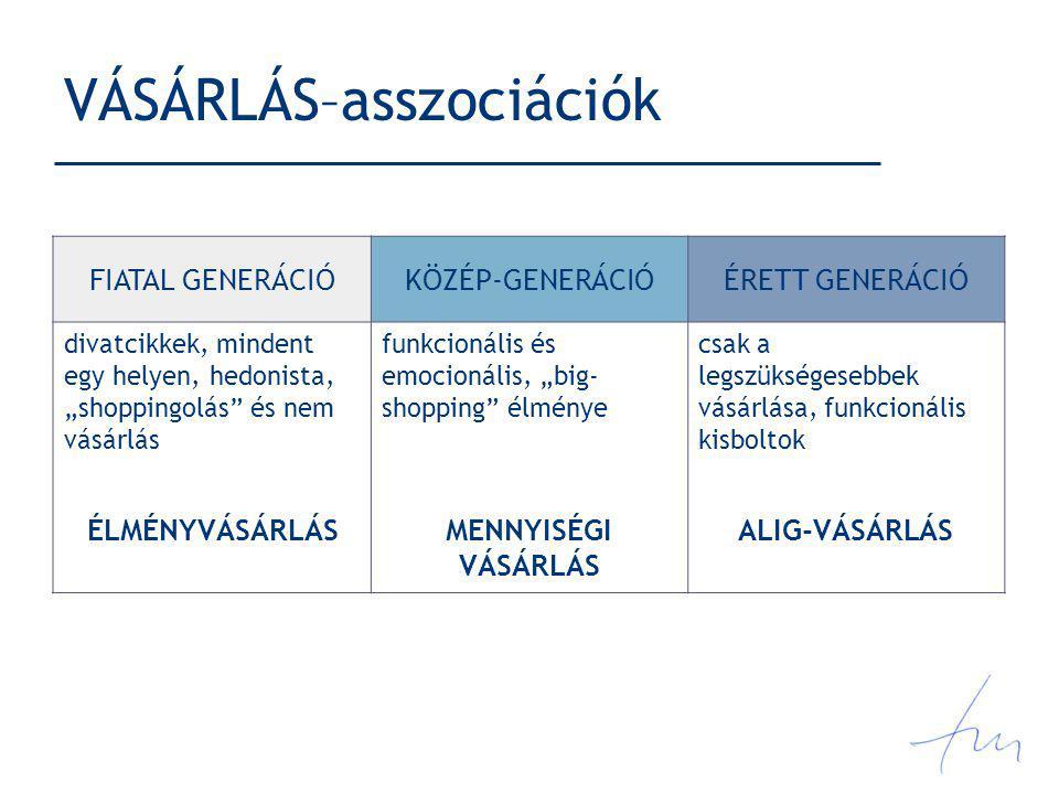 VÁSÁRLÁS–asszociációk