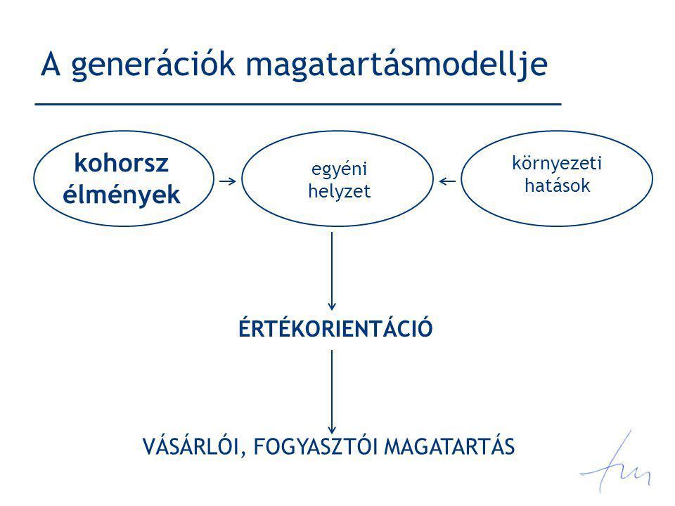 A generációk magatartásmodellje