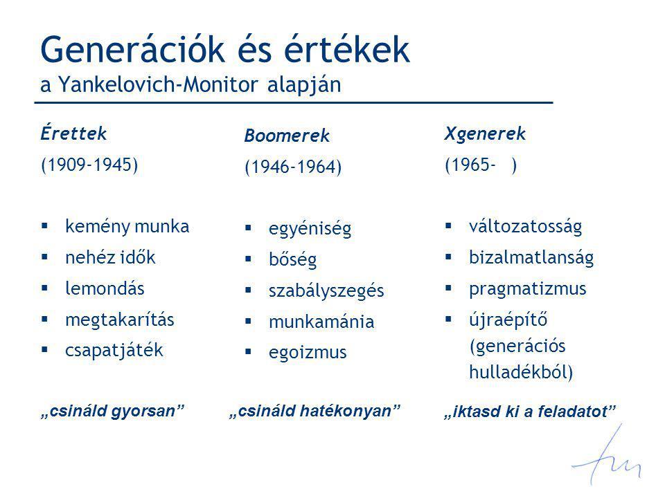 Generációk és értékek a Yankelovich-Monitor alapján