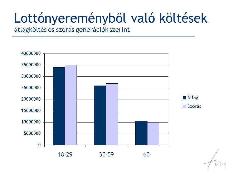 Lottónyereményből való költések átlagköltés és szórás generációk szerint
