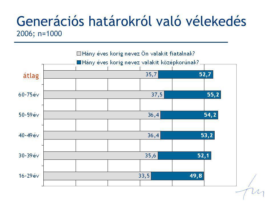 Generációs határokról való vélekedés 2006; n=1000