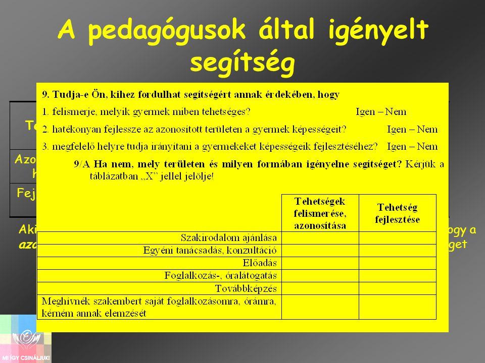 A pedagógusok által igényelt segítség