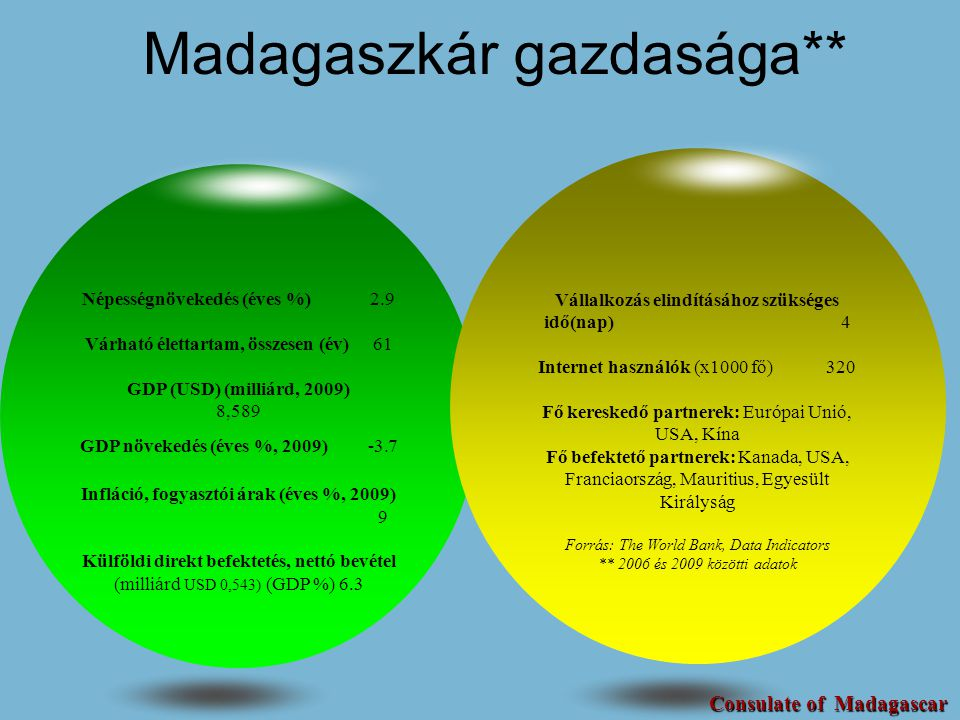 Madagaszkár gazdasága**