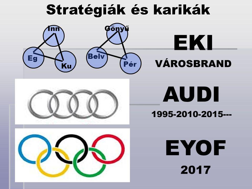 EKI AUDI EYOF Stratégiák és karikák 2017 VÁROSBRAND 1995-2010-2015---