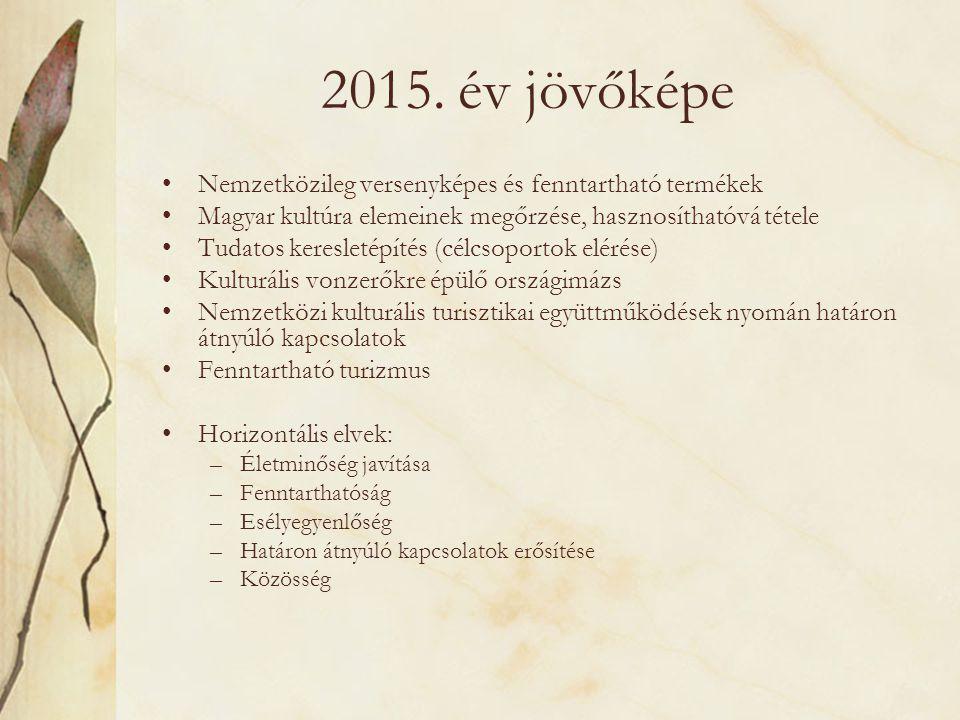 2015. év jövőképe Nemzetközileg versenyképes és fenntartható termékek