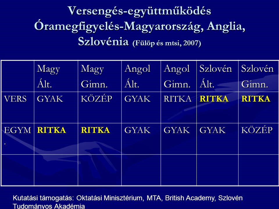 Versengés-együttműködés Óramegfigyelés-Magyarország, Anglia, Szlovénia (Fülöp és mtsi, 2007)