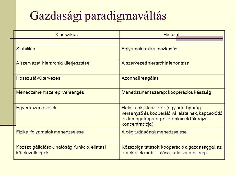 Gazdasági paradigmaváltás