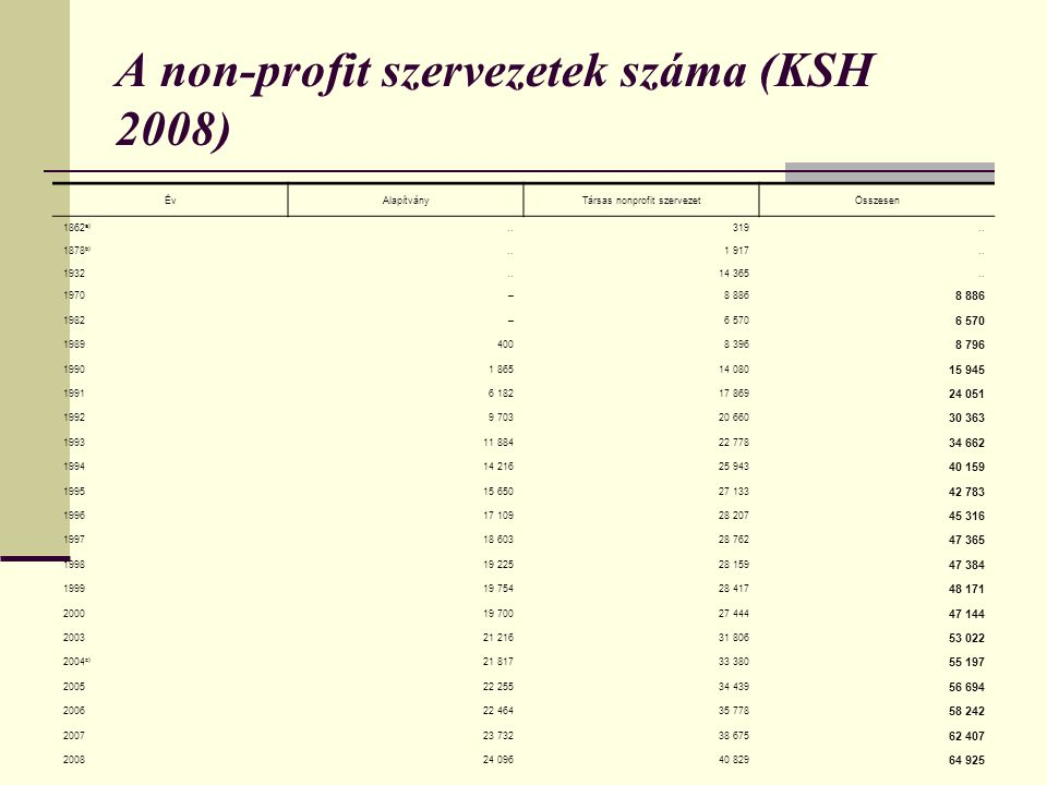 A non-profit szervezetek száma (KSH 2008)