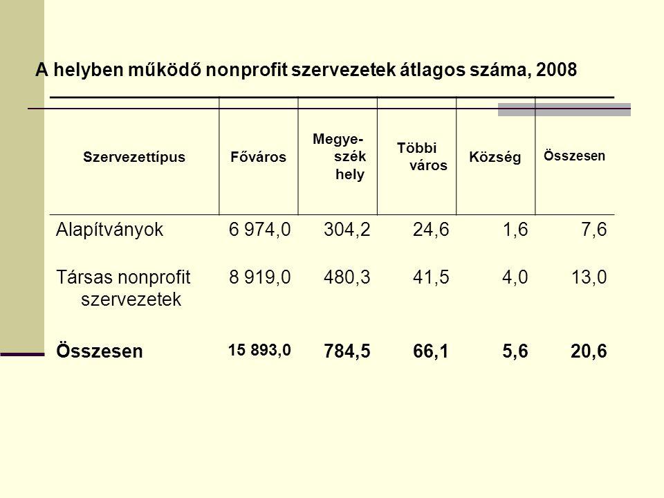 A helyben működő nonprofit szervezetek átlagos száma, 2008