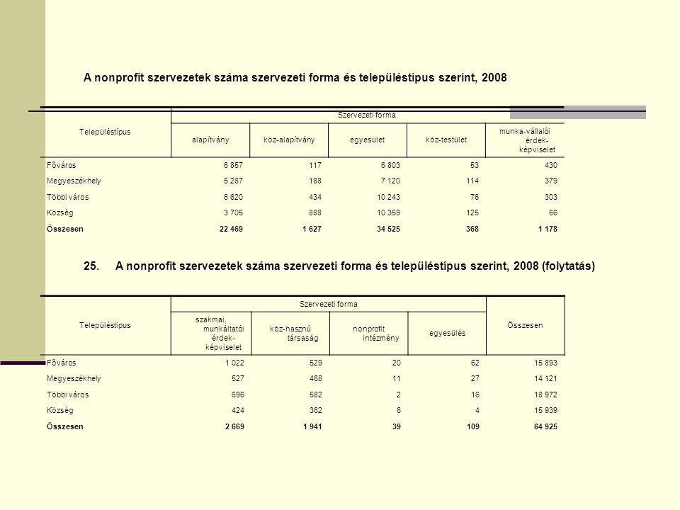 A nonprofit szervezetek száma szervezeti forma és településtípus szerint, 2008