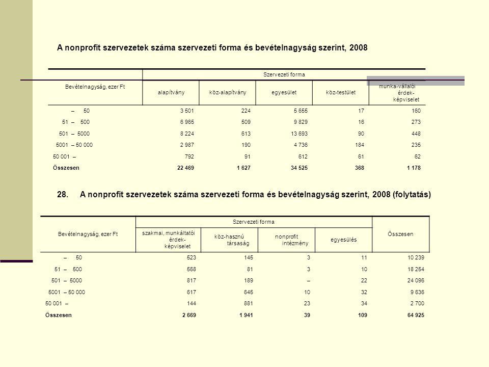 A nonprofit szervezetek száma szervezeti forma és bevételnagyság szerint, 2008