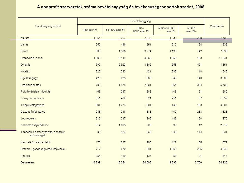 A nonprofit szervezetek száma bevételnagyság és tevékenységcsoportok szerint, 2008