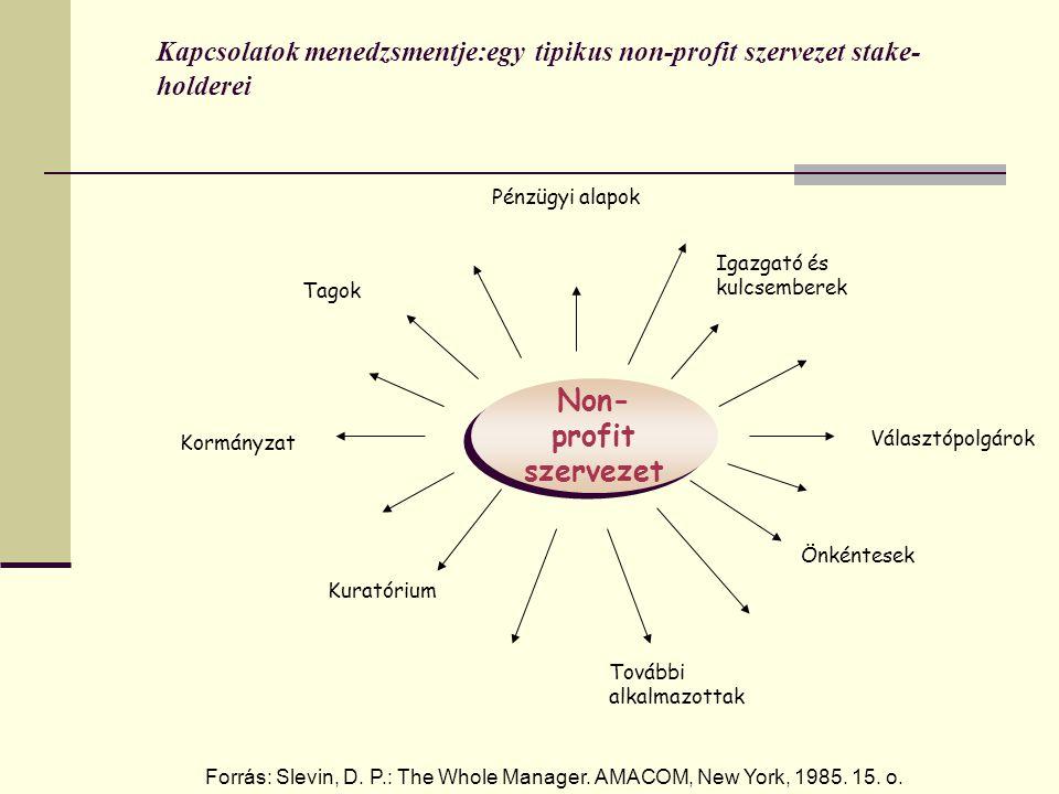 Kapcsolatok menedzsmentje:egy tipikus non-profit szervezet stake-holderei