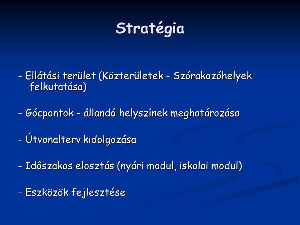 Stratégia - Ellátási terület (Közterületek - Szórakozóhelyek felkutatása) - Gócpontok - állandó helyszínek meghatározása.