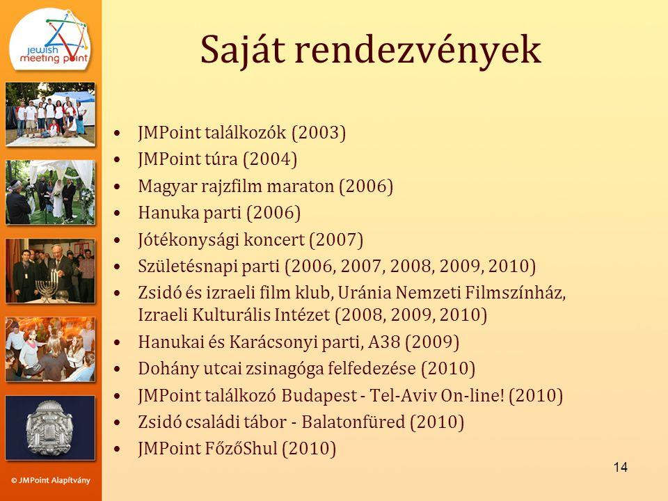 Saját rendezvények JMPoint találkozók (2003) JMPoint túra (2004)