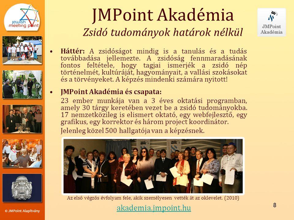 JMPoint Akadémia Zsidó tudományok határok nélkül