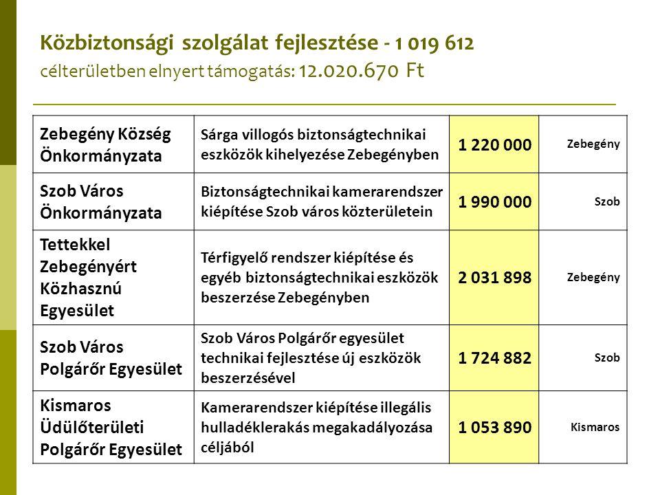 Közbiztonsági szolgálat fejlesztése - 1 019 612 célterületben elnyert támogatás: 12.020.670 Ft