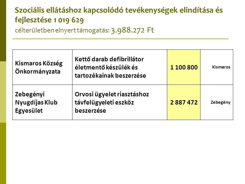 Szociális ellátáshoz kapcsolódó tevékenységek elindítása és fejlesztése 1 019 629 célterületben elnyert támogatás: 3.988.272 Ft