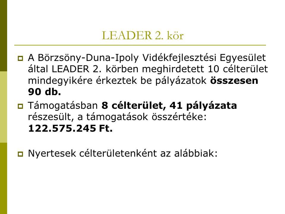 LEADER 2. kör