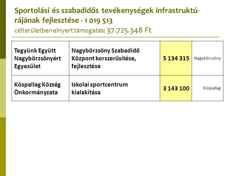 Sportolási és szabadidős tevékenységek infrastruktú-rájának fejlesztése - 1 019 513 célterületben elnyert támogatás: 37.725.348 Ft