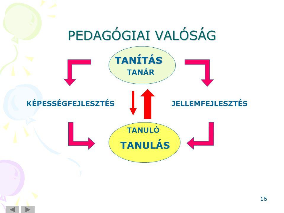 PEDAGÓGIAI VALÓSÁG TANÍTÁS TANULÁS TANÁR KÉPESSÉGFEJLESZTÉS