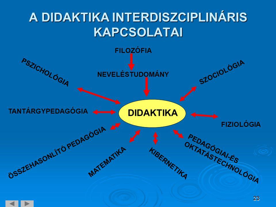 A DIDAKTIKA INTERDISZCIPLINÁRIS KAPCSOLATAI
