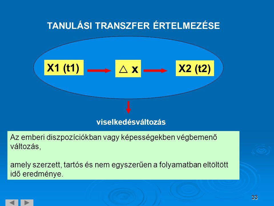 X1 (t1)  x X2 (t2) TANULÁSI TRANSZFER ÉRTELMEZÉSE viselkedésváltozás