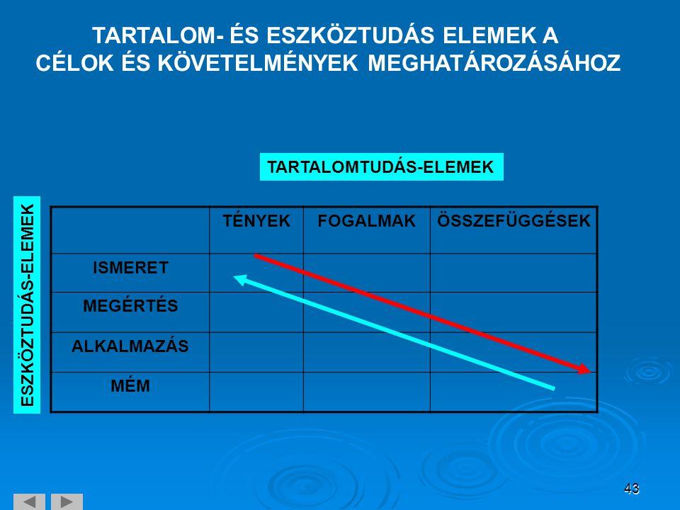 TARTALOM- ÉS ESZKÖZTUDÁS ELEMEK A