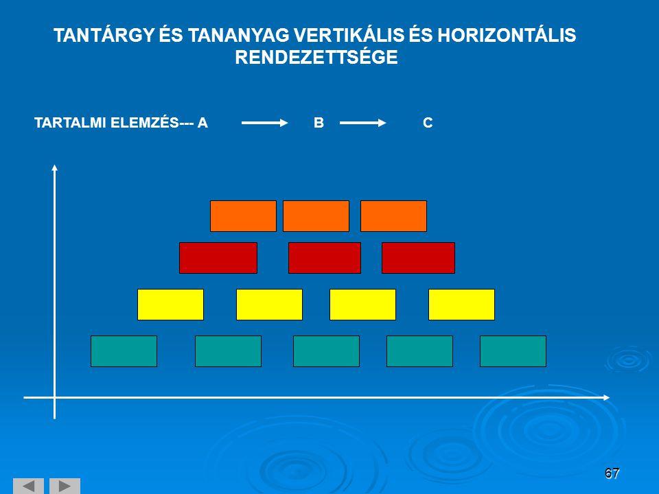 TANTÁRGY ÉS TANANYAG VERTIKÁLIS ÉS HORIZONTÁLIS