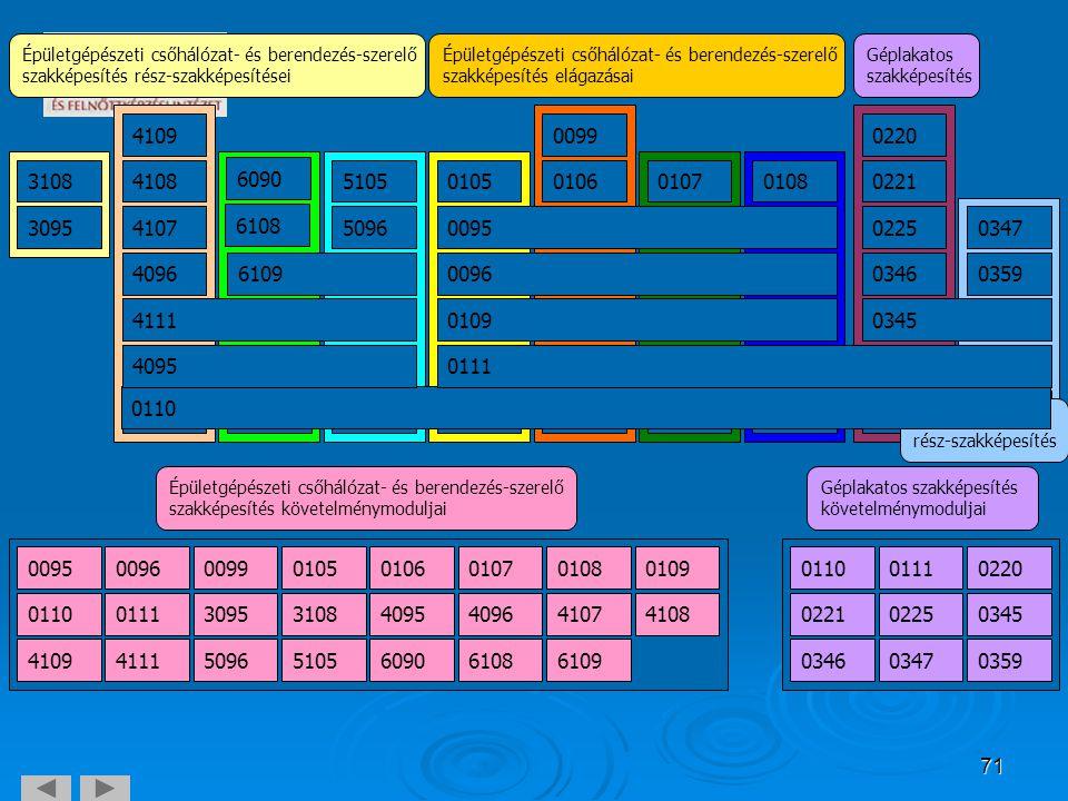 Épületgépészeti csőhálózat- és berendezés-szerelő