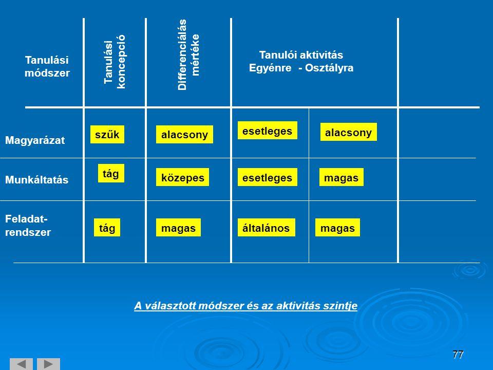 Differenciálás mértéke. Tanulási. koncepció. Tanulói aktivitás. Egyénre - Osztályra. Tanulási.