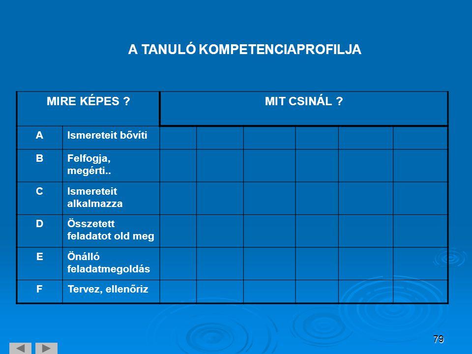 A TANULÓ KOMPETENCIAPROFILJA