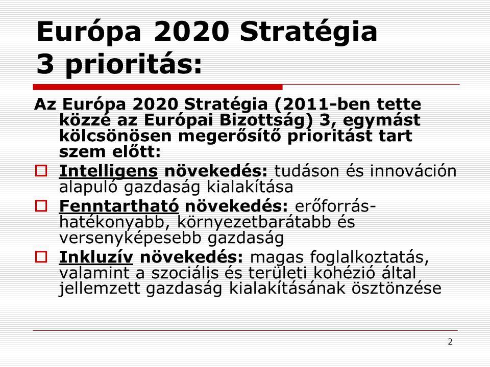 Európa 2020 Stratégia 3 prioritás: