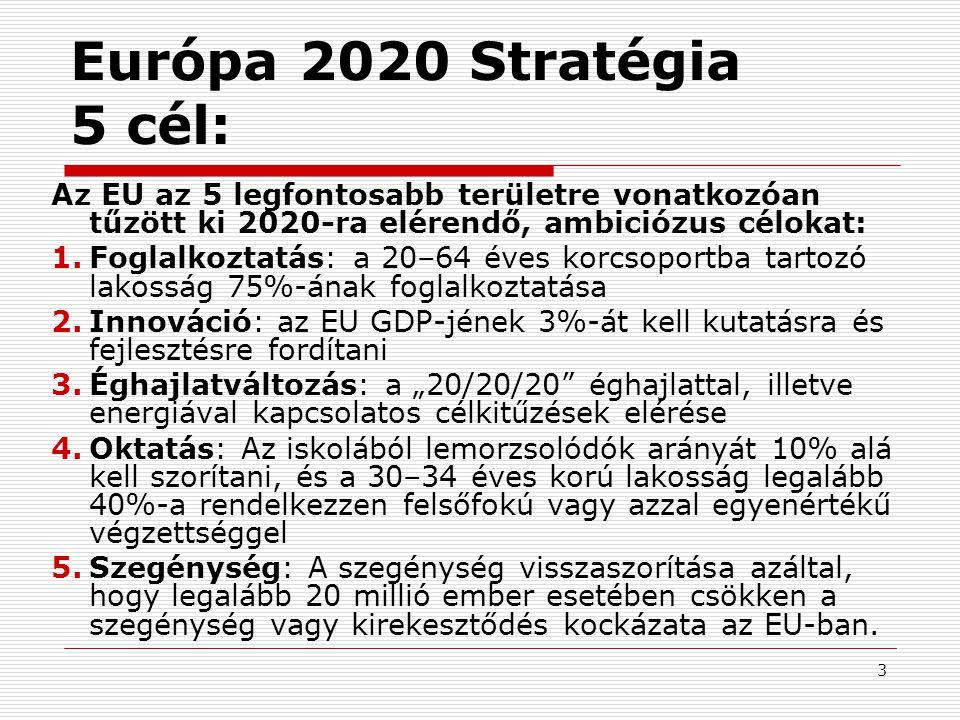Európa 2020 Stratégia 5 cél: Az EU az 5 legfontosabb területre vonatkozóan tűzött ki 2020-ra elérendő, ambiciózus célokat: