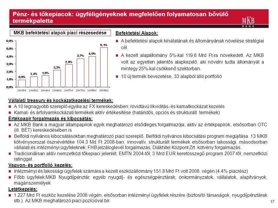 MKB befektetési alapok piaci részesedése