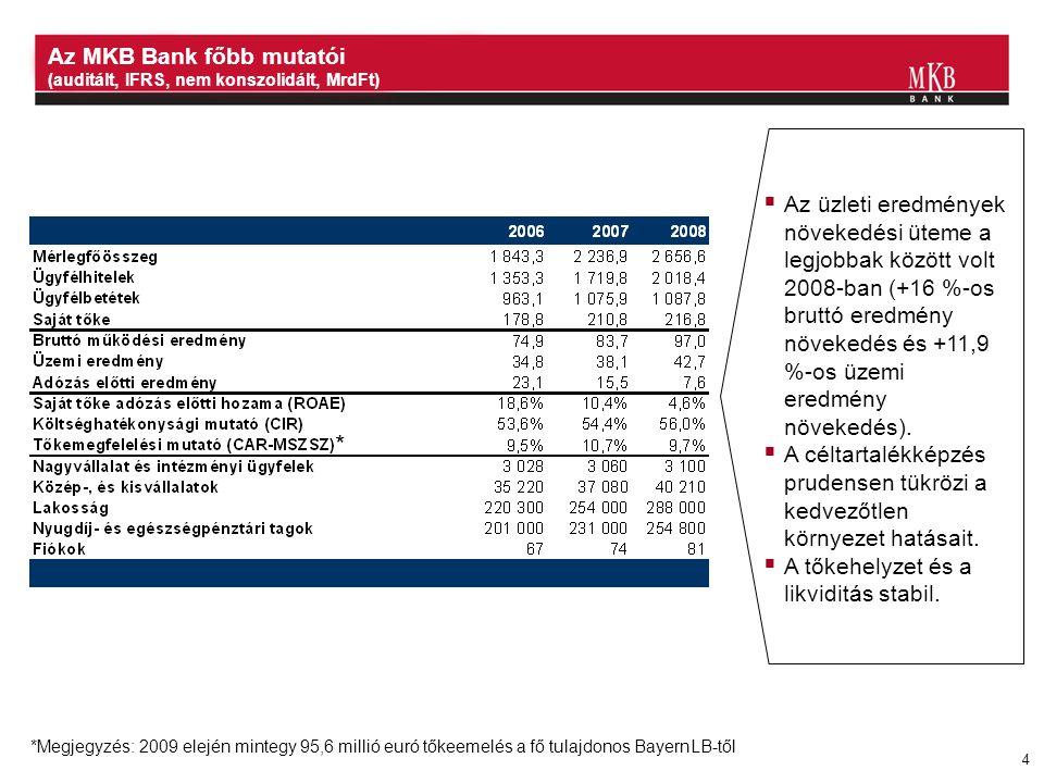 Az MKB Bank főbb mutatói (auditált, IFRS, nem konszolidált, MrdFt)