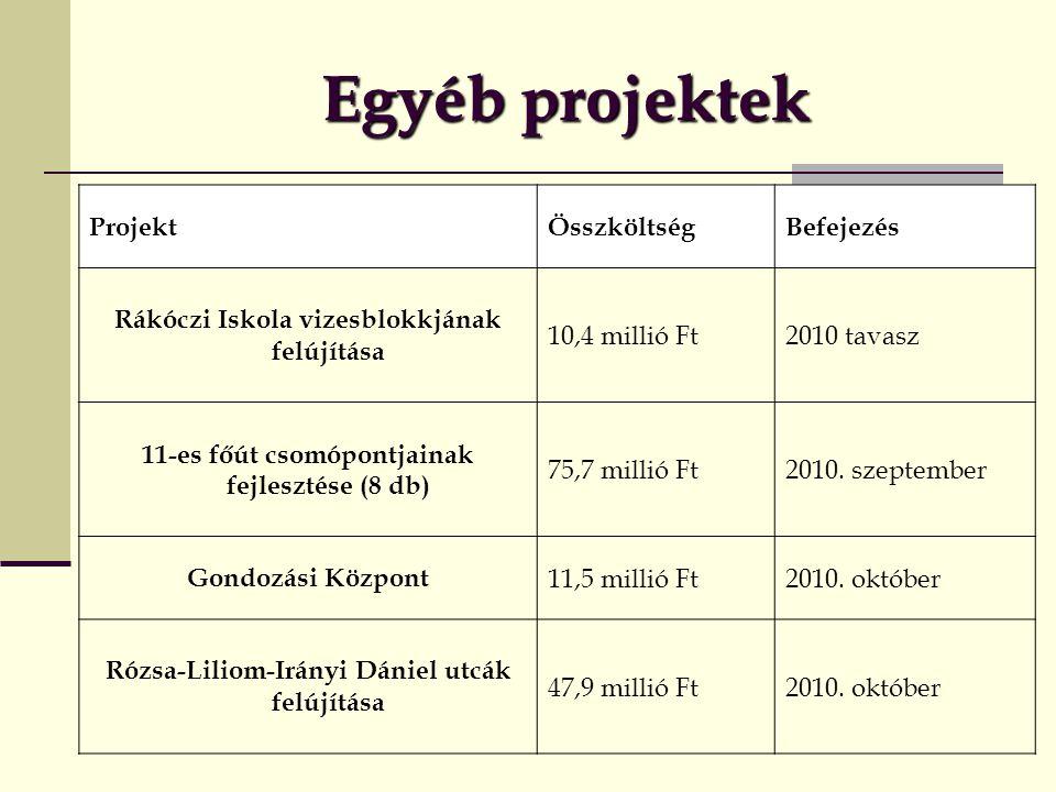 Egyéb projektek Projekt Összköltség Befejezés