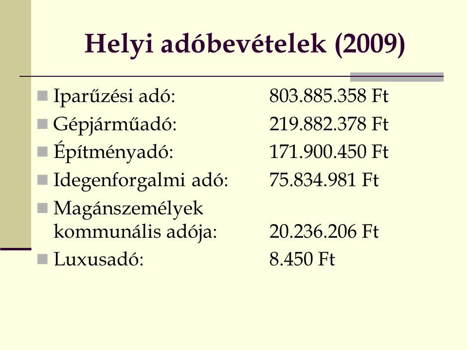 Helyi adóbevételek (2009) Iparűzési adó: 803.885.358 Ft