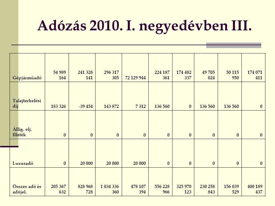 Adózás 2010. I. negyedévben III.